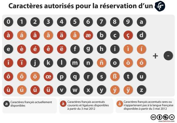 Nom de domaine - caracteres autorisés pour la réservation d'un .fr