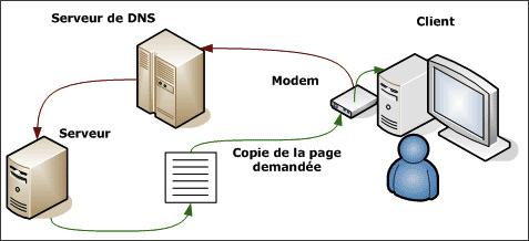 Nom de domaine - le trajet assymétrique client serveur serveur client